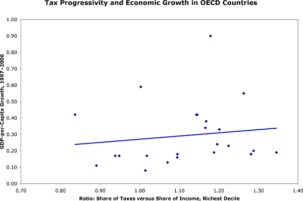 Progressivity and Growth