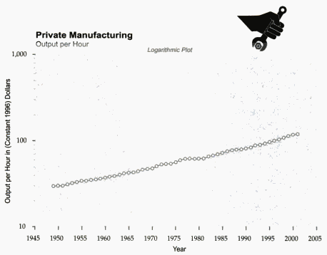 Labor productivity