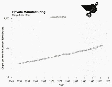 Labor productivity