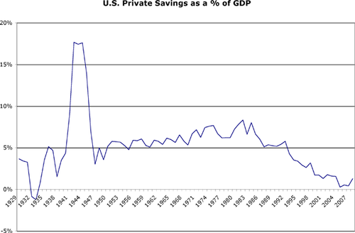 Private savings 1