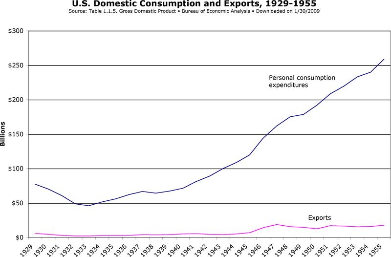 Consumption vs exports 29-55