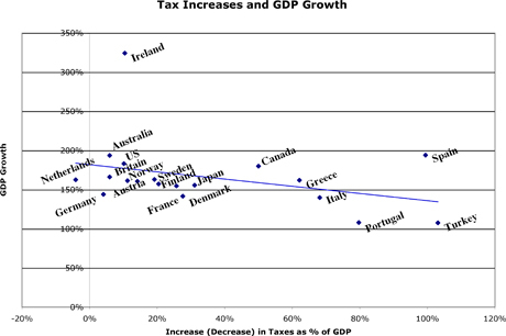Oecd_tax_increases_and_gdp_growth