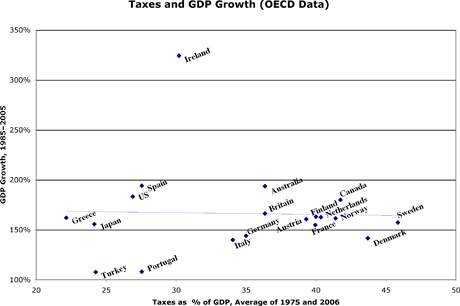 Oecd_taxes_and_gdp_growth_scatter