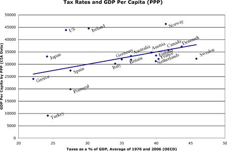 Taxes_vs_gdp_percap_ppp