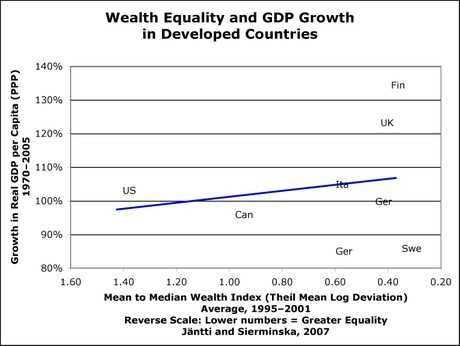 Wealth_equality_2