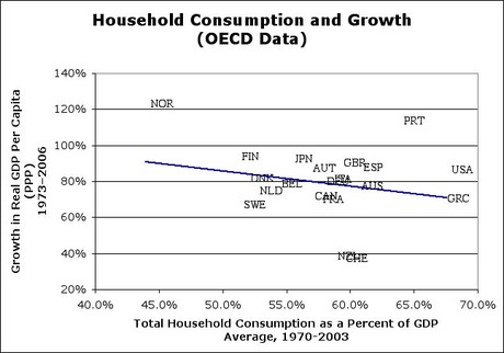 Consumption_and_growth_2
