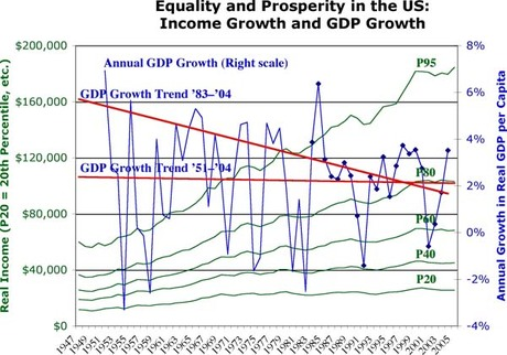 Us_equality_and_growth_3